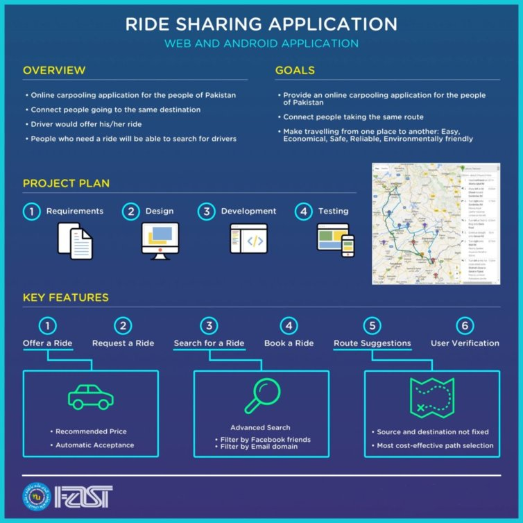 Ride Sharing (Uber Small Clone)